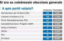 El PS supera DA en intenció de vot i L'A cau al tercer lloc