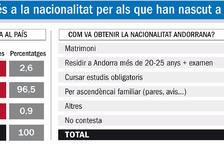 El 40% d'andorrans va néixer en un altre país