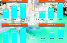 Caldea va obtenir l'any passat 434.000 euros de beneficis